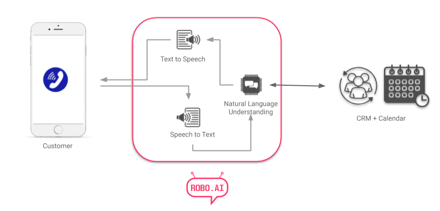 ROBO.AI-Voice-Architecture